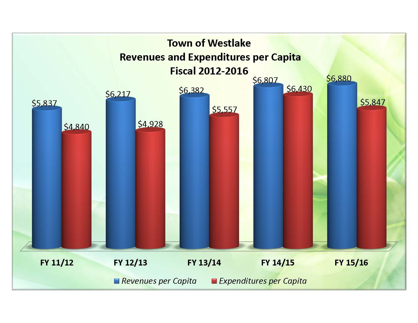 02.01 - Revenue and Expenditures 5 years.jpg